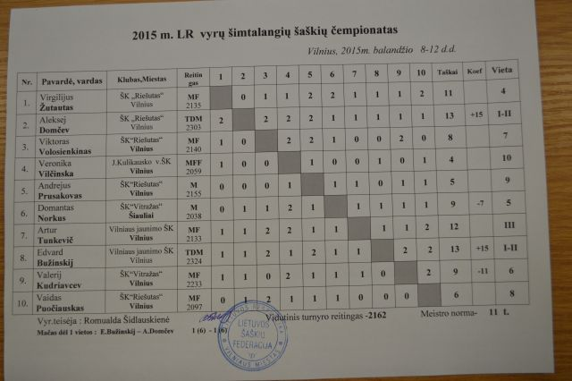 Lithuanian men championship 2015 table.jpg